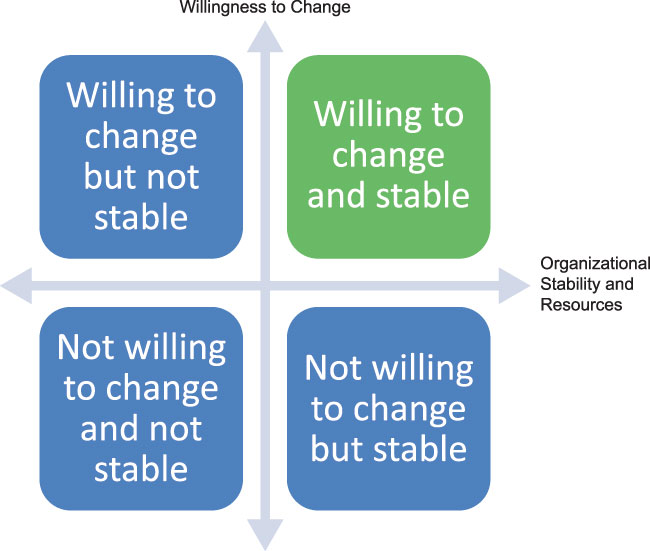Figure 1 depicts practice readiness to engage by showing a two by two matrix of practice willingness to change and organizational stability and resources. Willingness to change is on the top x-axis, and organizational stability and resources are on the right y-axis. The upper right green box depicts the ideal practice, which is both willing to change and stable. The other three blue boxes are suboptimal in one or both of these areas.
